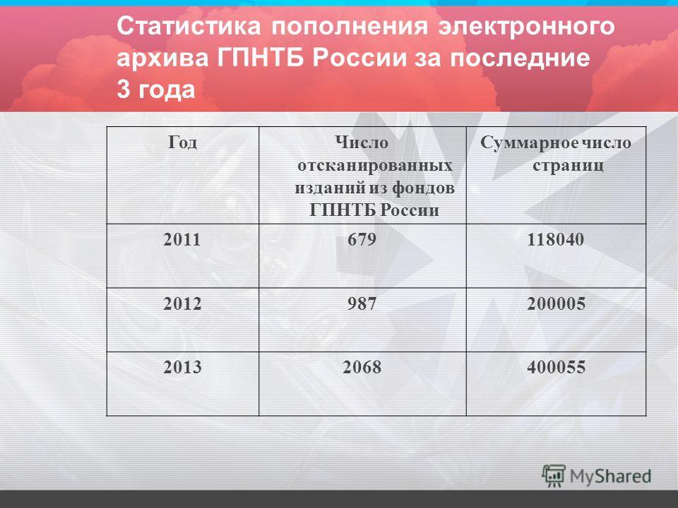 Статистика пополнения электронного архива ГПНТБ России за последние 3 года Год Число отсканированных изданий из фондов ГПНТБ России Суммарное число страниц 2011679118040 2012987200005 20132068400055