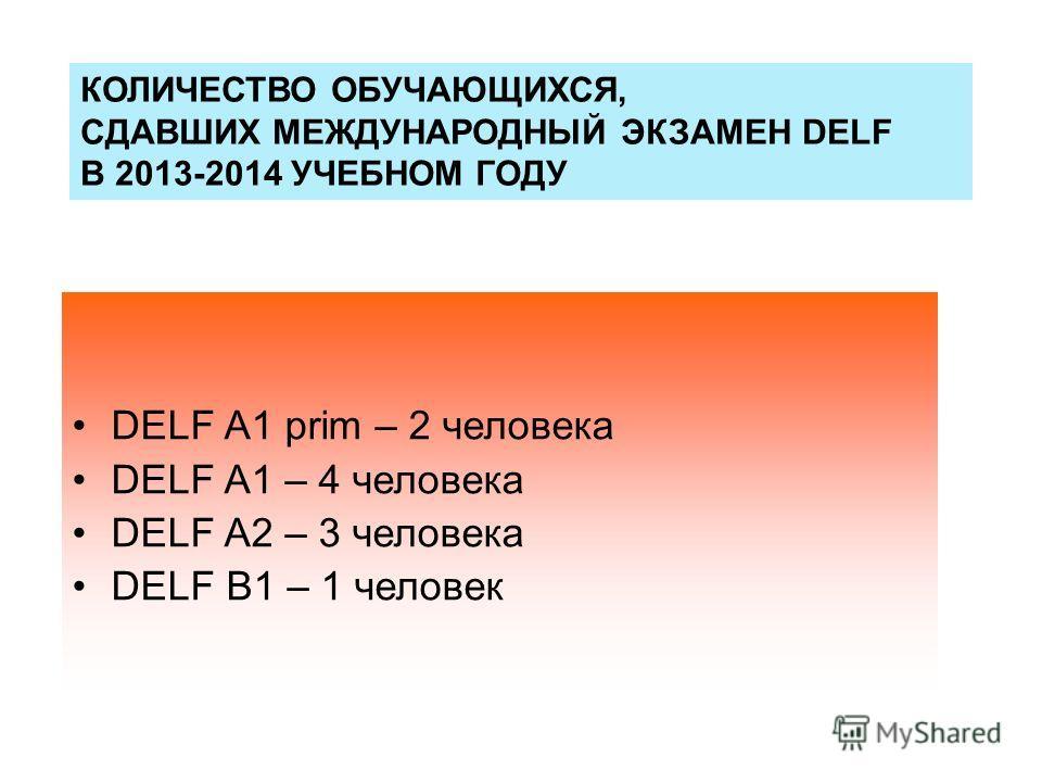 DELF A1 prim – 2 человека DELF A1 – 4 человека DELF A2 – 3 человека DELF B1 – 1 человек КОЛИЧЕСТВО ОБУЧАЮЩИХСЯ, СДАВШИХ МЕЖДУНАРОДНЫЙ ЭКЗАМЕН DELF В 2013-2014 УЧЕБНОМ ГОДУ