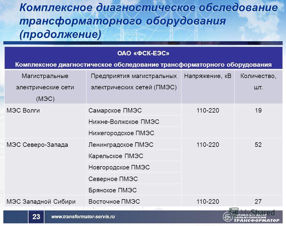 www.transformator-servis.ru 23 ОАО «ФСК-ЕЭС» Комплексное диагностическое обследование трансформаторного оборудования Магистральные электрические сети (МЭС) Предприятия магистральных электрических сетей (ПМЭС) Напряжение, кВ Количество, шт. МЭС Волги