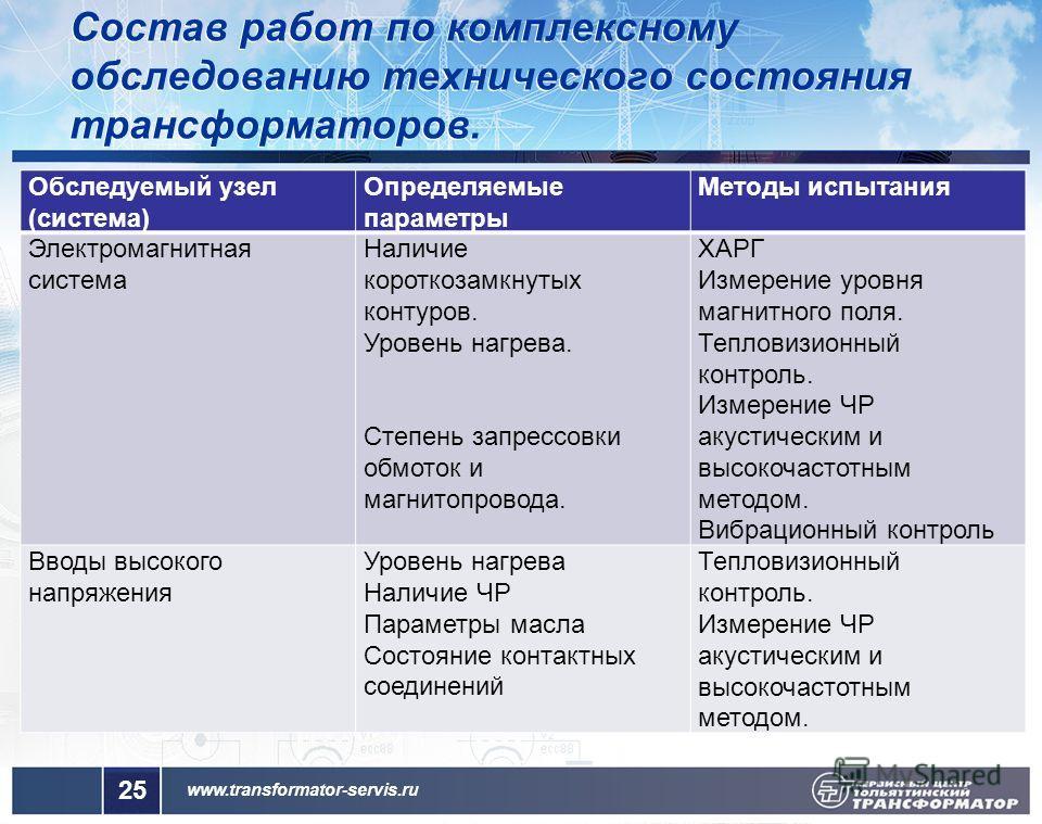 www.transformator-servis.ru 25 Обследуемый узел (система) Определяемые параметры Методы испытания Электромагнитная система Наличие короткозамкнутых контуров. Уровень нагрева. Степень запрессовки обмоток и магнитопровода. ХАРГ Измерение уровня магнитн