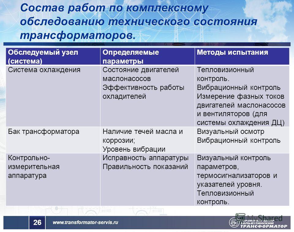www.transformator-servis.ru Обследуемый узел (система) Определяемые параметры Методы испытания Система охлаждения Состояние двигателей маслонасосов Эффективность работы охладителей Тепловизионный контроль. Вибрационный контроль Измерение фазных токов