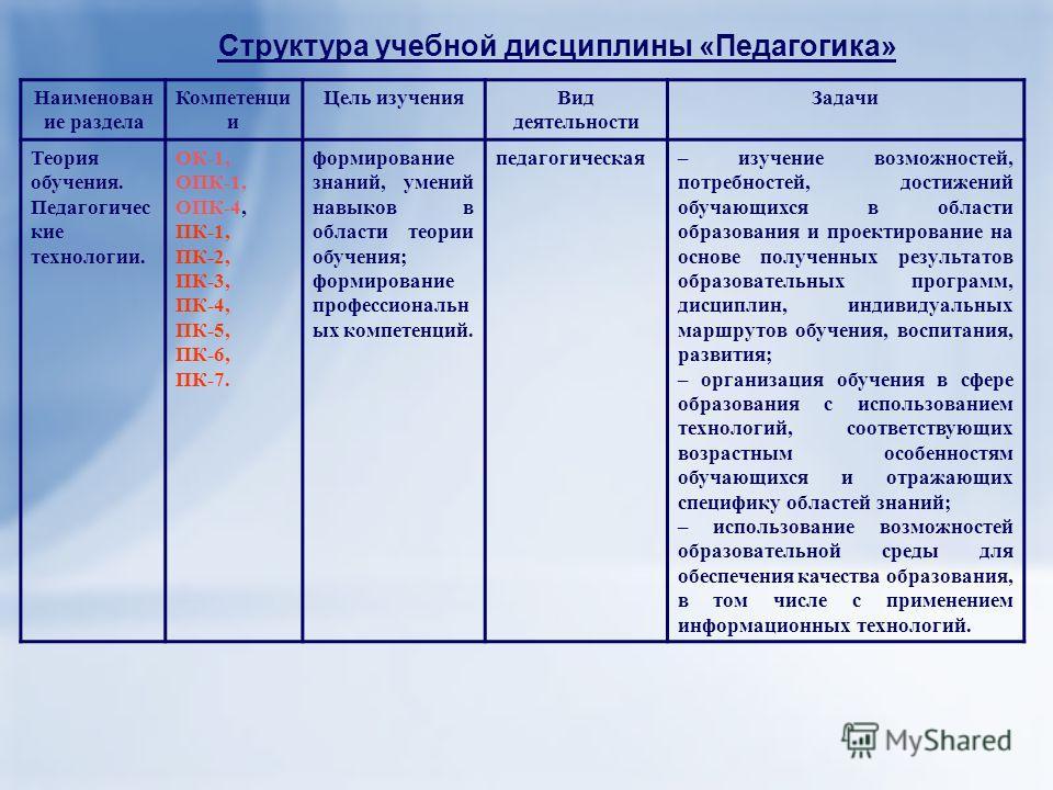 Структура учебной дисциплины «Педагогика» Наименован ие раздела Компетенци и Цель изучения Вид деятельности Задачи Теория обучения. Педагогичес кие технологии. ОК-1, ОПК-1, ОПК-4, ПК-1, ПК-2, ПК-3, ПК-4, ПК-5, ПК-6, ПК-7. формирование знаний, умений