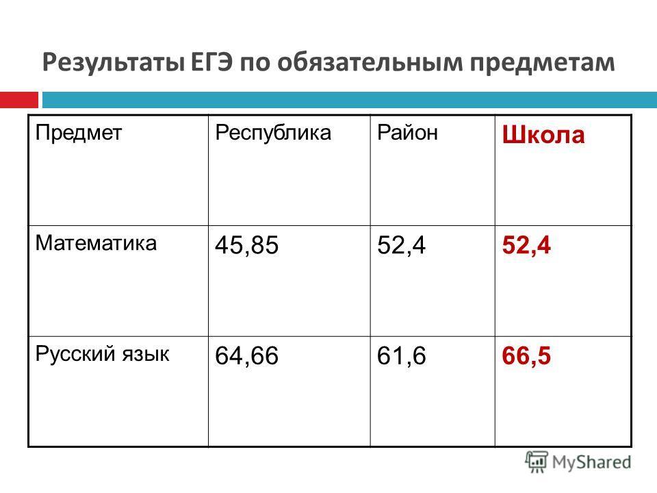 Результаты ЕГЭ по обязательным предметам Предмет РеспубликаРайон Школа Математика 45,8552,4 Русский язык 64,6661,666,5