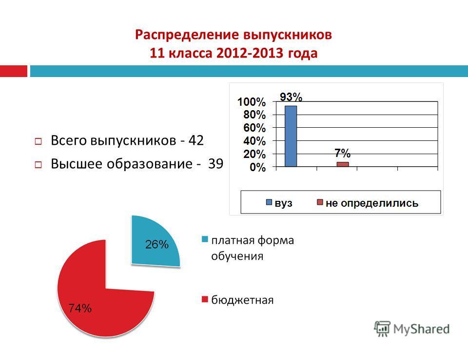 Распределение выпускников 11 класса 2012-2013 года Всего выпускников - 42 Высшее образование - 39