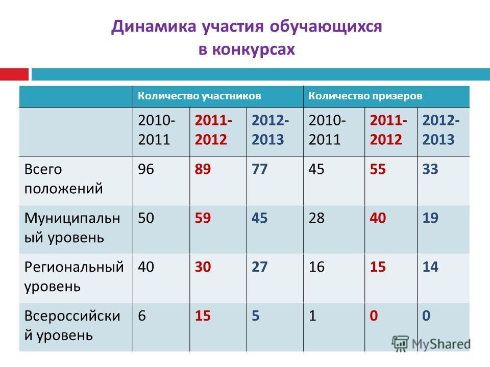 Количество участников Количество призеров 2010- 2011 2011- 2012 2012- 2013 2010- 2011 2011- 2012 2012- 2013 Всего положений 968977455533 Муниципальн ый уровень 505945284019 Региональный уровень 403027161514 Всероссийски й уровень 6155100 Динамика уча