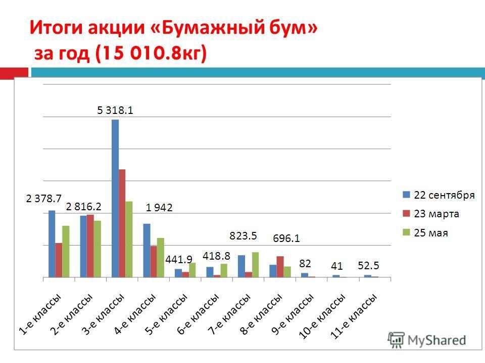 Итоги акции « Бумажный бум » за год (15 010.8 кг )