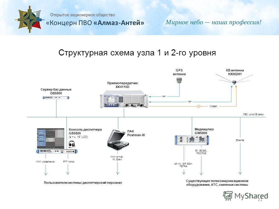 Структурная схема узла 1 и 2-го уровня 21 Приемопередатчик XK4115D КВ антенна HX002H1 GPS антенна ПАК Postman-III Консоль диспетчера GB5800 (в т.ч. 15 LCD) Сервер баз данных DB5800 Медиашлюз GW5800 E1 (EDSS), FXO/FXS LB (M), SIP, E&M, TETRA MMI: e-ma