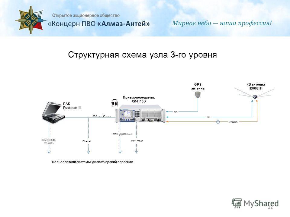 Структурная схема узла 3-го уровня 22 Приемопередатчик XK4115D КВ антенна HX002H1 GPS антенна ПАК Postman-III MMI: e-mail, IM, факс Пользователи системы/ диспетчерский персонал Ethernet ЛВС узла КВ связи RF Управл. MMI: управление PTT: голос