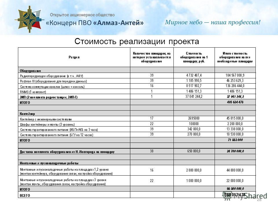 Стоимость реализации проекта 28