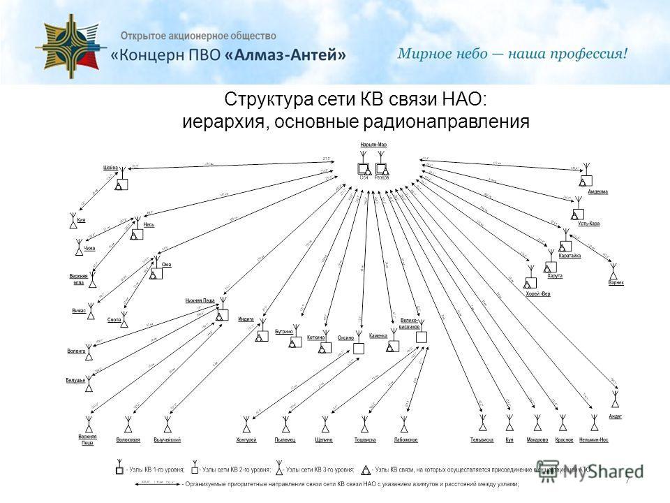 Структура сети КВ связи НАО: иерархия, основные радионаправления 7