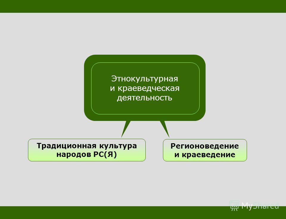 Традиционная культура народов РС(Я) Регионоведение и краеведение Этнокультурная и краеведческая деятельность