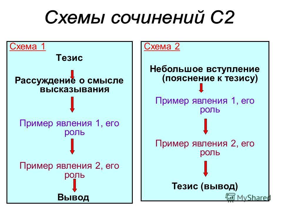 Схема 1 Тезис Рассуждение о смысле высказывания Пример явления 1, его роль Пример явления 2, его роль Вывод Схема 2 Небольшое вступление (пояснение к тезису) Пример явления 1, его роль Пример явления 2, его роль Тезис (вывод)