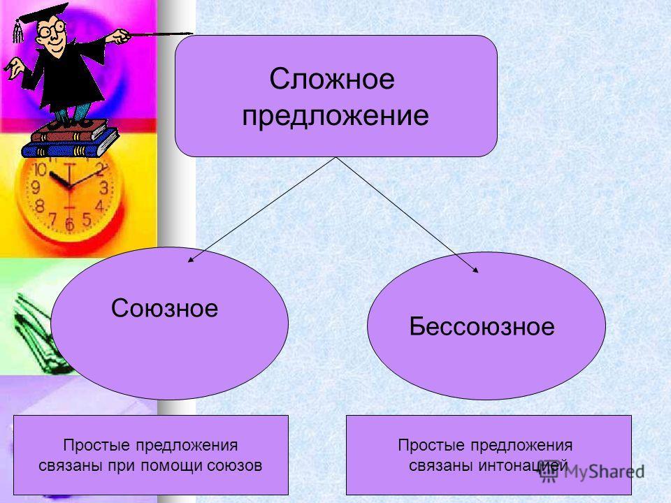 Сложное предложение Союзное Бессоюзное Простые предложения связаны при помощи союзов Простые предложения связаны интонацией