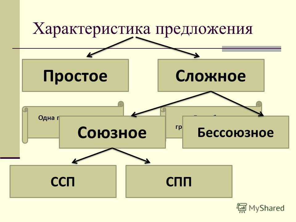 Характеристика предложения Простое Сложное Одна грамматическая основа Две и более грамматических основ Союзное Бессоюзное ССПСПП