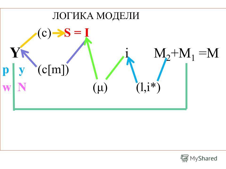 ЛОГИКА МОДЕЛИ (c) S = I Y i M 2 +M 1 =M p y (c[m]) w N (μ) (l,i*)