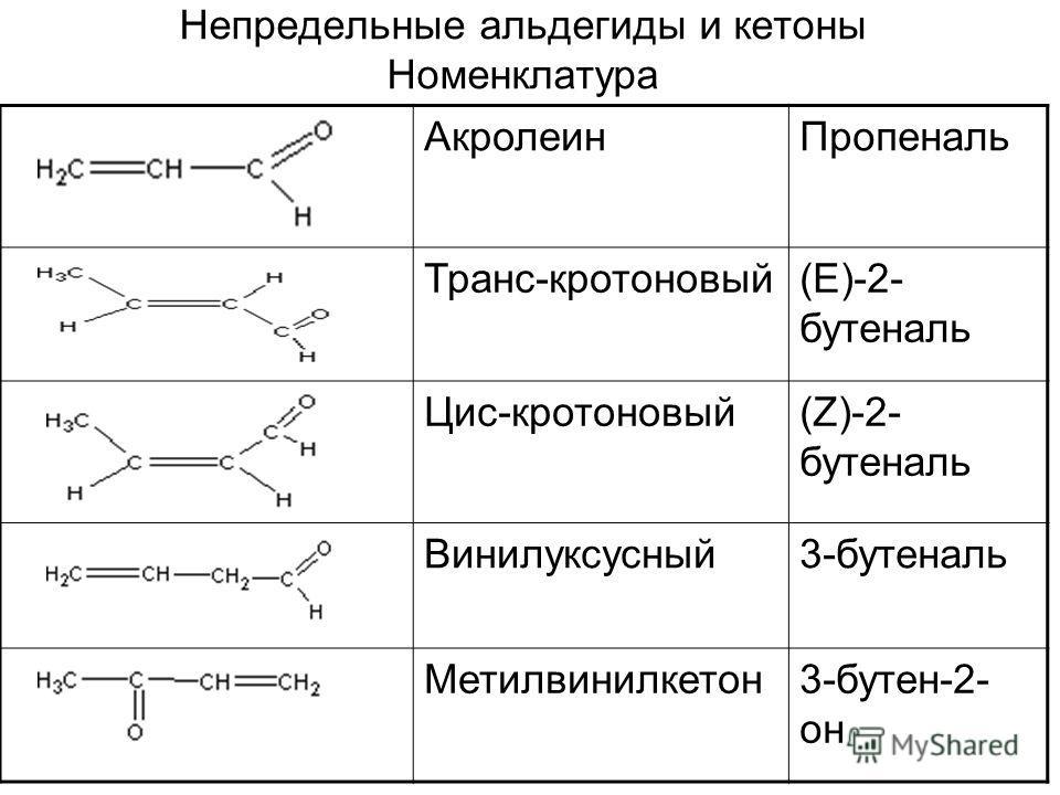 Непредельные альдегиды и кетоны Номенклатура Акролеин Пропеналь Транс-кротоновый(Е)-2- бутеналь Цис-кротоновый(Z)-2- бутеналь Винилуксусный 3-бутеналь Метилвинилкетон 3-бутен-2- он