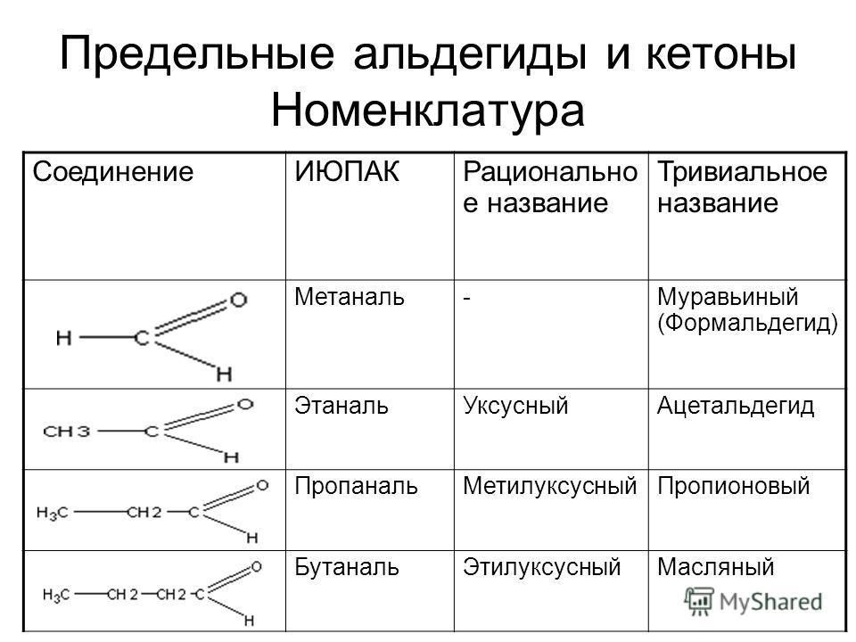 Предельные альдегиды и кетоны Номенклатура Соединение ИЮПАКРационально е название Тривиальное название Метаналь-Муравьиный (Формальдегид) Этаналь УксусныйАцетальдегид Пропаналь МетилуксусныйПропионовый Бутаналь ЭтилуксусныйМасляный
