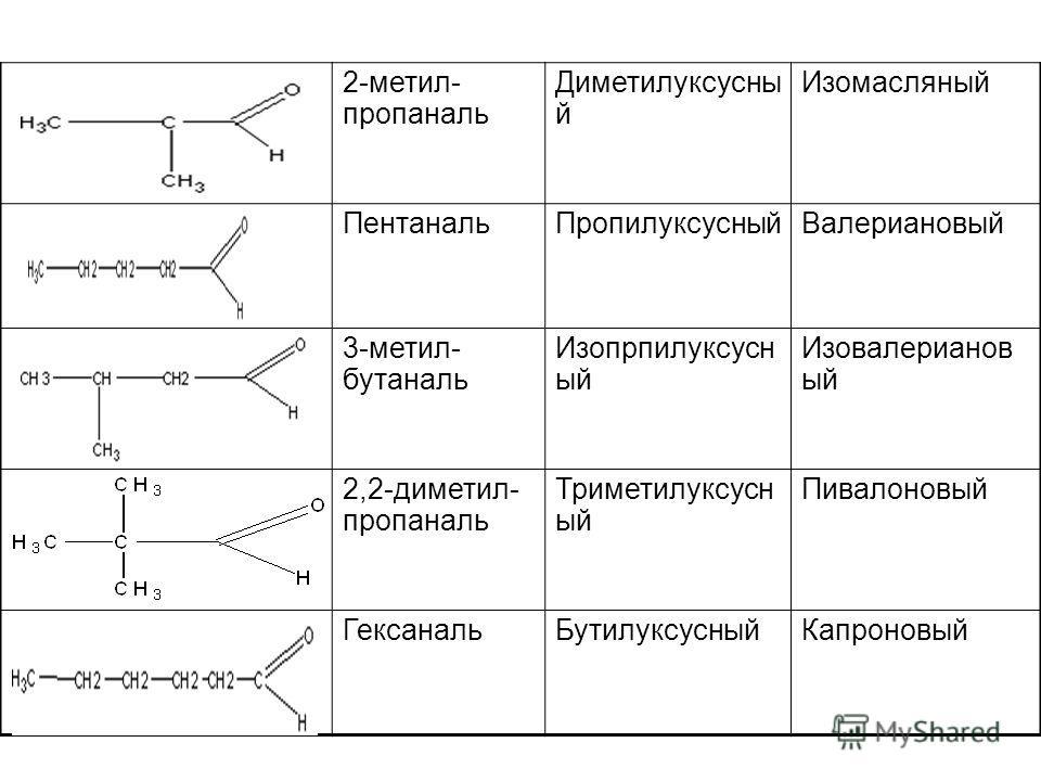 2-метил- пропаналь Диметилуксусны й Изомасляный Пентаналь ПропилуксусныйВалериановый 3-метил- бутаналь Изопрпилуксусн ый Изовалерианов ый 2,2-диметил- пропаналь Триметилуксусн ый Пивалоновый Гексаналь БутилуксусныйКапроновый