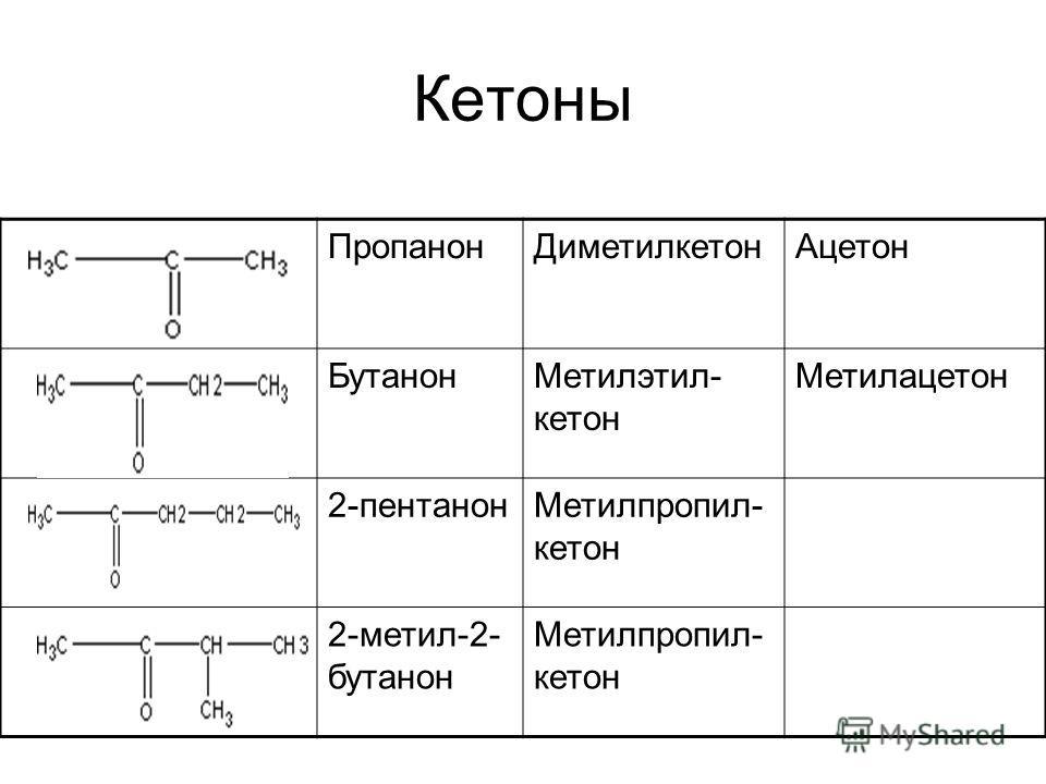 Кетоны Пропанон ДиметилкетонАцетон Бутанон Метилэтил- кетон Метилацетон 2-пентанон Метилпропил- кетон 2-метил-2- бутанон Метилпропил- кетон