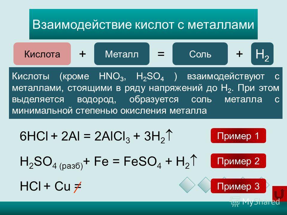 Взаимодействие кислот с металлами H 2 SO 4 (разб) + Fe = FeSO 4 + H 2 Кислота += Металл Соль +H2H2 6HCl + 2Al = 2AlCl 3 + 3H 2 HCl + Cu = Кислоты (кроме HNO 3, H 2 SO 4 ) взаимодействуют с металлами, стоящими в ряду напряжений до H 2. При этом выделя