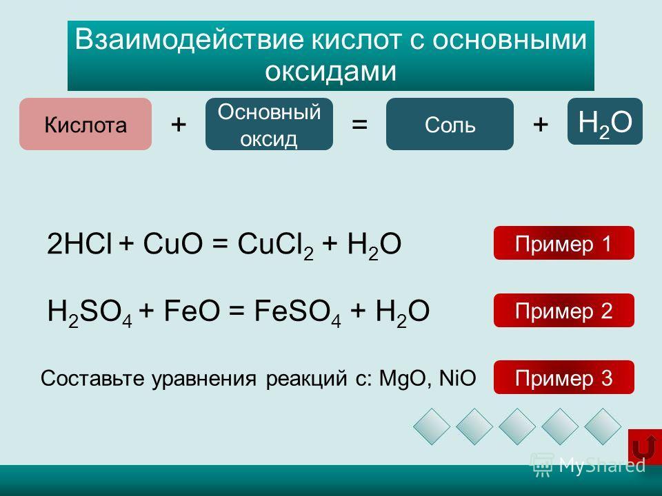 Взаимодействие кислот с основными оксидами Кислота += Основный оксид Соль + H2OH2O 2HCl + CuO = CuCl 2 + H 2 O H 2 SO 4 + FeO = FeSO 4 + H 2 O Пример 1 Пример 2 Составьте уравнения реакций с: MgO, NiO Пример 3