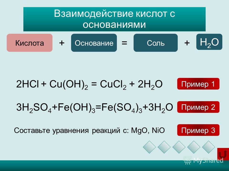 Взаимодействие кислот с основаниями Кислота += Основание Соль + H2OH2O 2HCl + Cu(OH) 2 = CuCl 2 + 2H 2 O 3H 2 SO 4 +Fe(OH) 3 =Fe(SO 4 ) 3 +3H 2 O Пример 1 Пример 2 Составьте уравнения реакций с: MgO, NiO Пример 3