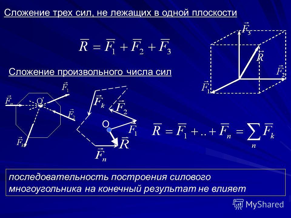Сложение трех сил, не лежащих в одной плоскости Сложение произвольного числа сил О последовательность построения силового многоугольника на конечный результат не влияет