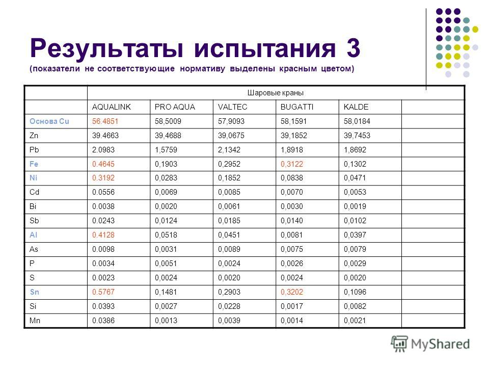 Результаты испытания 3 (показатели не соответствующие нормативу выделены красным цветом) Шаровые краны AQUALINKPRO AQUAVALTECBUGATTIKALDE Основа Cu56.485158,500957,909358,159158,0184 Zn39.466339,468839,067539,185239,7453 Pb2.09831,57592,13421,89181,8