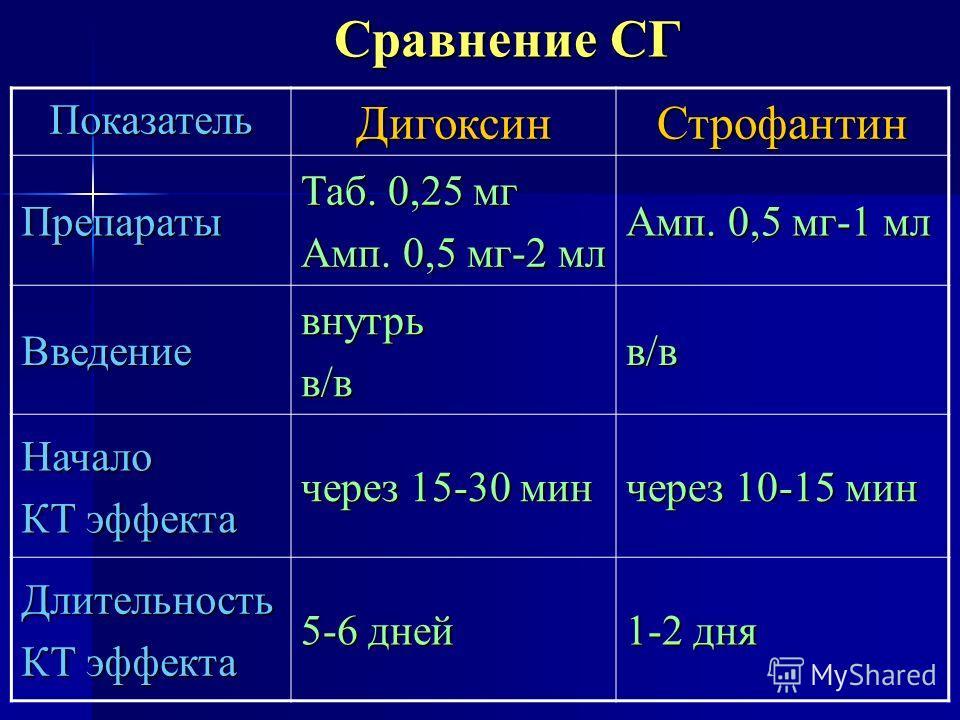 Сравнение СГ Показатель Дигоксин Строфантин Препараты Таб. 0,25 мг Амп. 0,5 мг-2 мл Амп. 0,5 мг-1 мл Введениевнутрьв/вв/в Начало КТ эффекта через 15-30 мин через 10-15 мин Длительность КТ эффекта 5-6 дней 1-2 дня