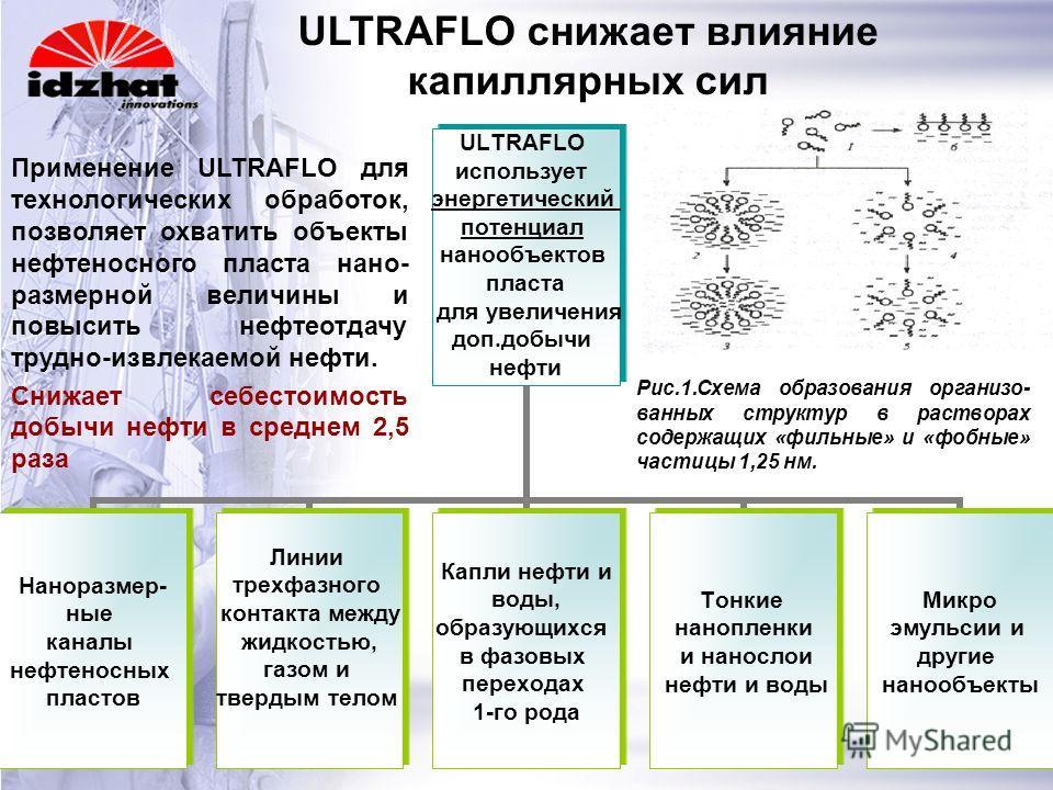 ULTRAFLO использует энергетический потенциал нанообъектов пласта для увеличения доп.добычи нефти Наноразмер- ные каналы нефтеносных пластов Линии трехфазного контакта между жидкостью, газом и твердым телом Капли нефти и воды, образующихся в фазовых п