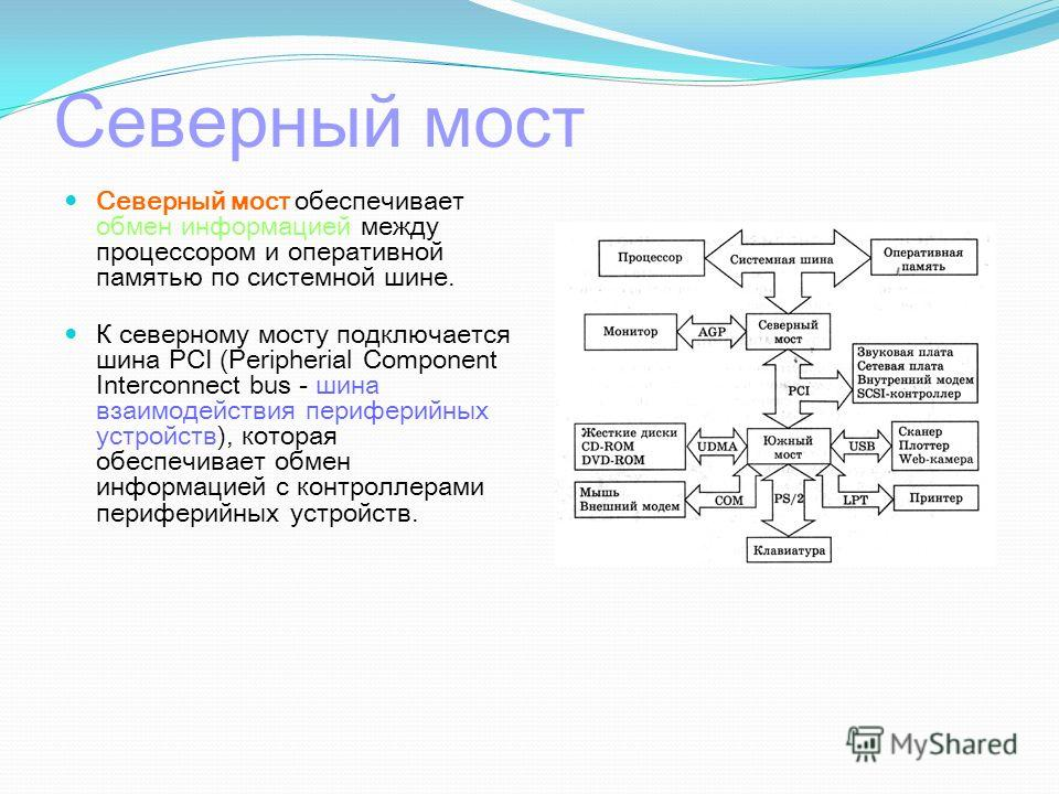 Северный мост Северный мост обеспечивает обмен информацией между процессором и оперативной памятью по системной шине. К северному мосту подключается шина PCI (Peripherial Component Interconnect bus - шина взаимодействия периферийных устройств), котор