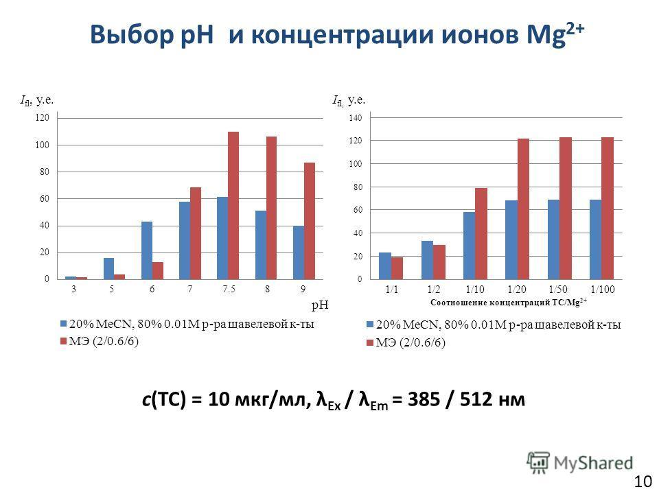 10 с(ТС) = 10 мкг/мл, λ Ex / λ Em = 385 / 512 нм Выбор pH и концентрации ионов Mg 2+