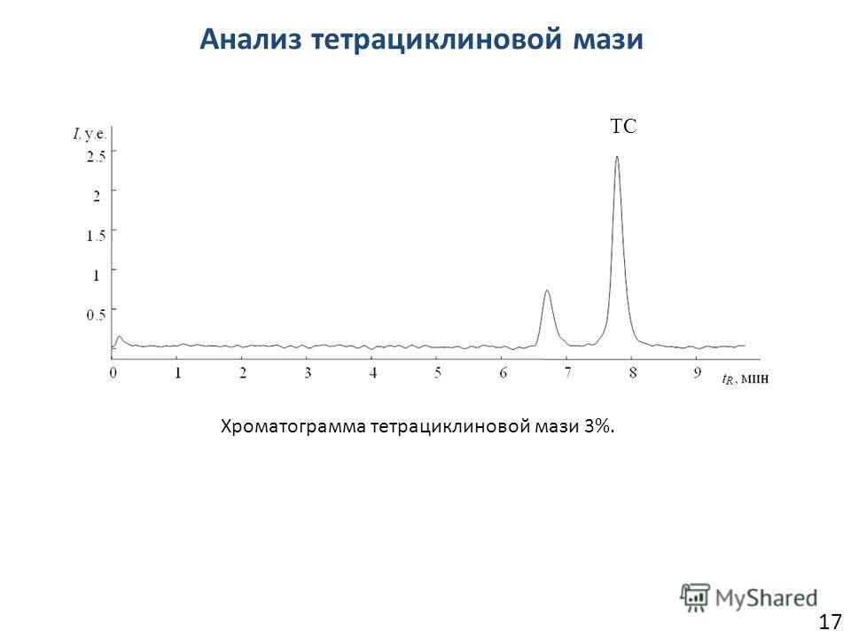 Анализ тетрациклиновой мази 17 Хроматограмма тетрациклиновой мази 3%. ТС