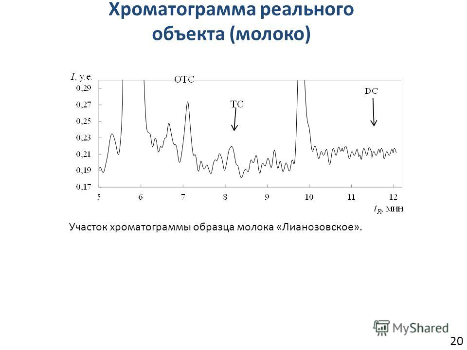 20 Хроматограмма реального объекта (молоко) Участок хроматограммы образца молока «Лианозовское».