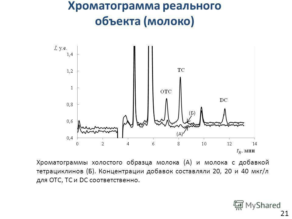 21 Хроматограмма реального объекта (молоко) Хроматограммы холостого образца молока (A) и молока с добавкой тетрациклинов (Б). Концентрации добавок составляли 20, 20 и 40 мкг/л для OTC, TC и DC соответственно.