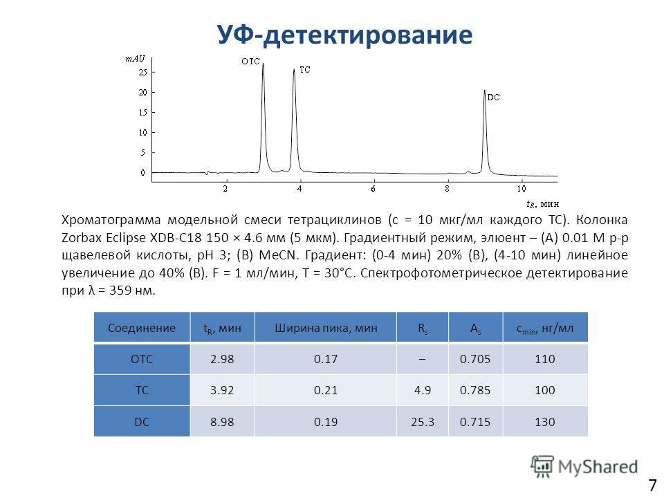 7 УФ-детектирование Хроматограмма модельной смеси тетрациклинов (с = 10 мкг/мл каждого ТС). Колонка Zorbax Eclipse XDB-C18 150 × 4.6 мм (5 мкм). Градиентный режим, элюент – (А) 0.01 M р-р щавелевой кислоты, pH 3; (В) MeCN. Градиент: (0-4 мин) 20% (В)