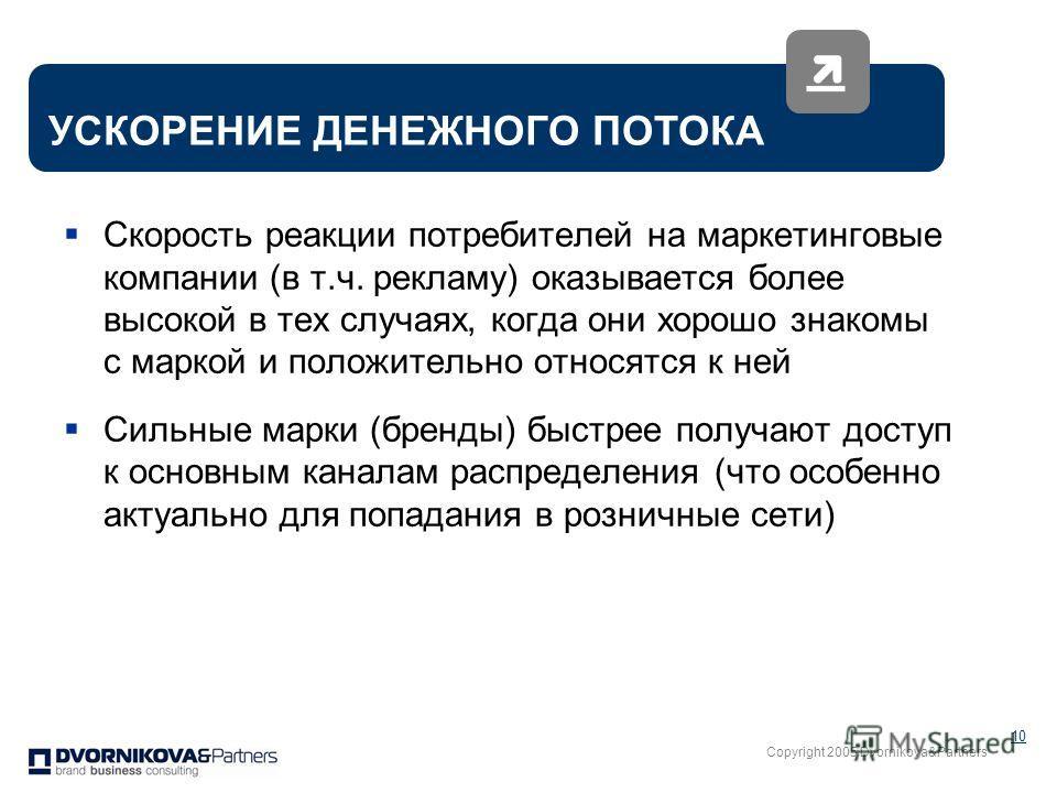 Copyright 2005 Dvornikova&Partners 10 Скорость реакции потребителей на маркетинговые компании (в т.ч. рекламу) оказывается более высокой в тех случаях, когда они хорошо знакомы с маркой и положительно относятся к ней Сильные марки (бренды) быстрее по