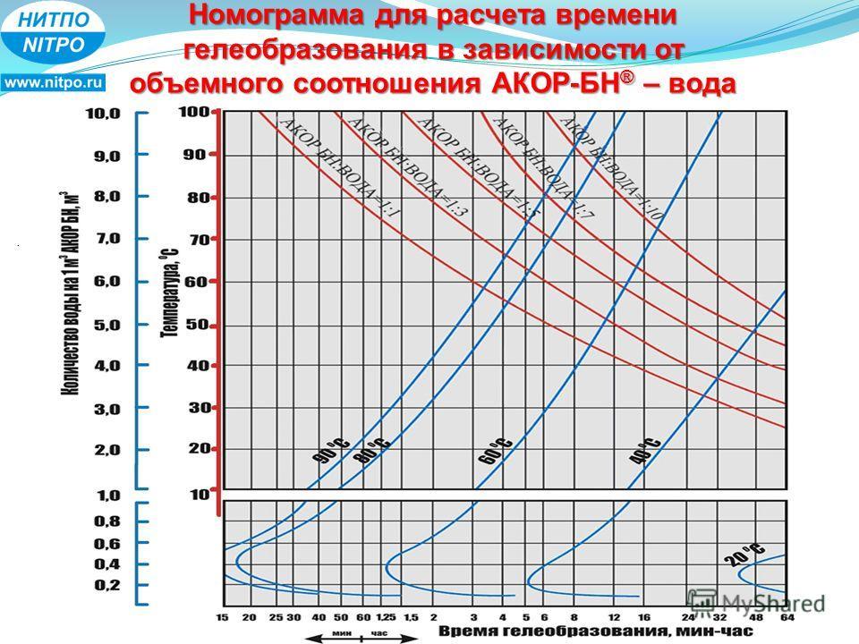 Номограмма для расчета времени гелеобразования в зависимости от объемного соотношения АКОР-БН ® – вода.
