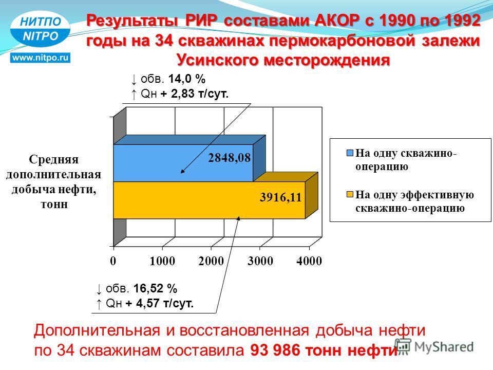 Результаты РИР составами АКОР с 1990 по 1992 годы на 34 скважинах пермокарбоновой залежи Усинского месторождения Дополнительная и восстановленная добыча нефти по 34 скважинам составила 93 986 тонн нефти обв. 14,0 % Qн + 2,83 т/сут. обв. 16,52 % Qн +