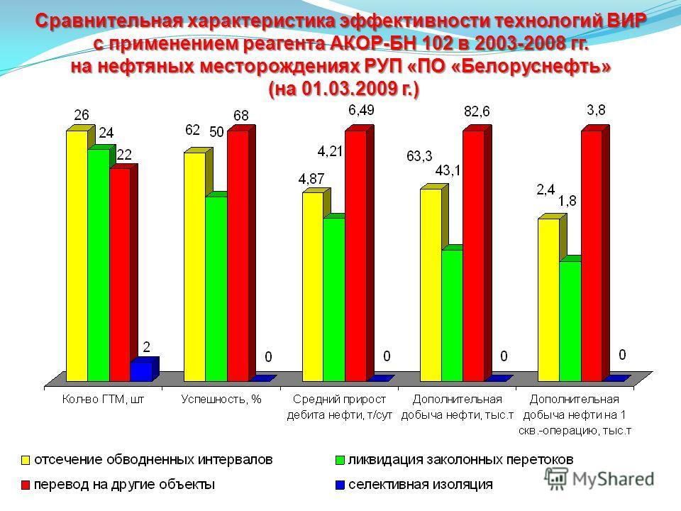 Сравнительная характеристика эффективности технологий ВИР с применением реагента АКОР-БН 102 в 2003-2008 гг. на нефтяных месторождениях РУП «ПО «Белоруснефть» (на 01.03.2009 г.)