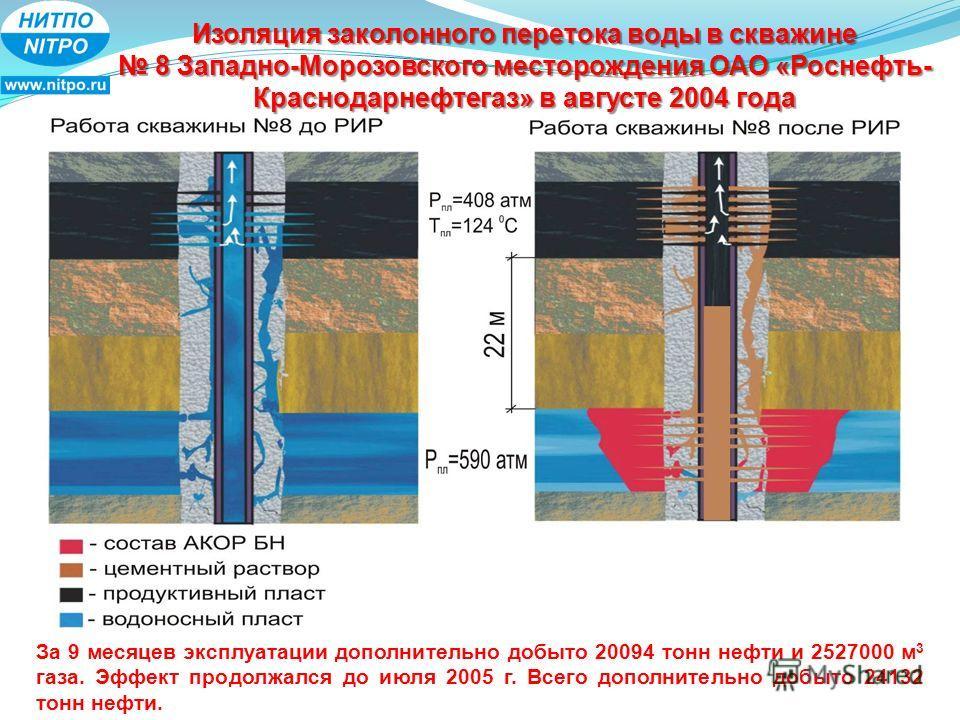Изоляция заколонного перетока воды в скважине 8 Западно-Морозовского месторождения ОАО «Роснефть- Краснодарнефтегаз» в августе 2004 года За 9 месяцев эксплуатации дополнительно добыто 20094 тонн нефти и 2527000 м 3 газа. Эффект продолжался до июля 20
