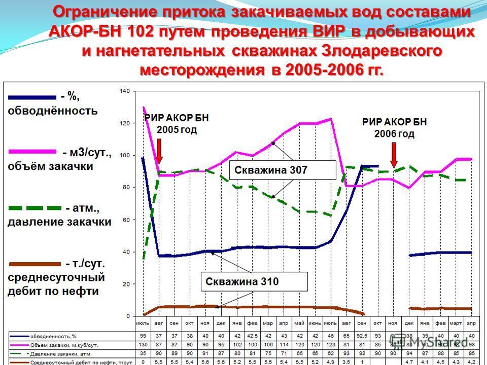 Ограничение притока закачиваемых вод составами АКОР-БН 102 путем проведения ВИР в добывающих и нагнетательных скважинах Злодаревского месторождения в 2005-2006 гг.