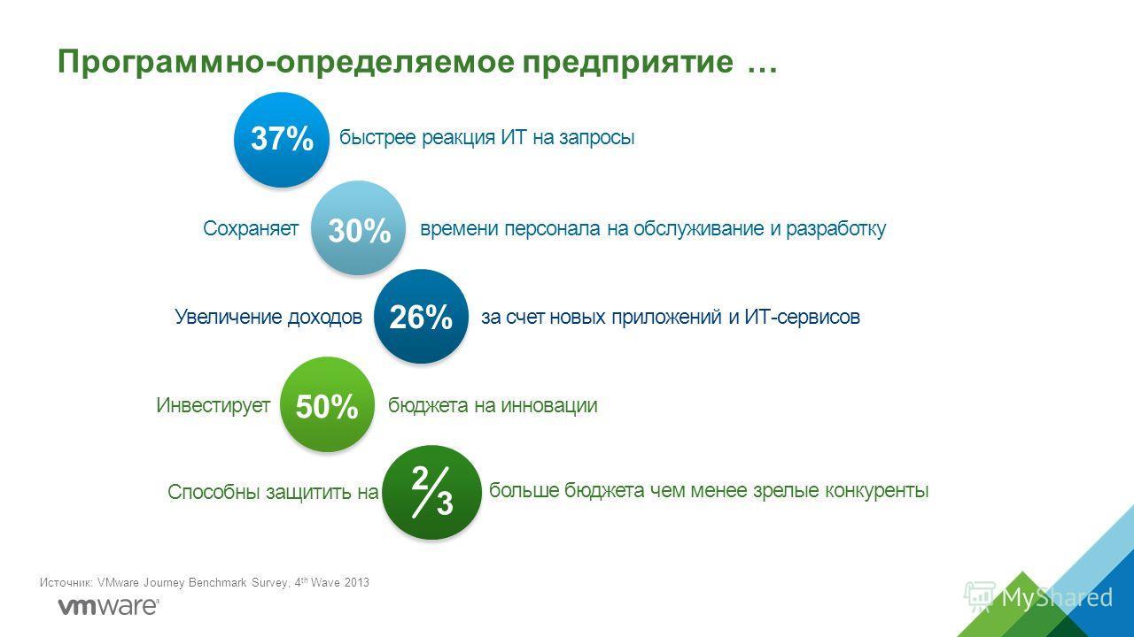 Программно-определяемое предприятие … Источник: VMware Journey Benchmark Survey, 4 th Wave 2013 37% 30% 26% 50% быстрее реакция ИТ на запросы Сохраняетвремени персонала на обслуживание и разработку Увеличение доходов за счет новых приложений и ИТ-сер