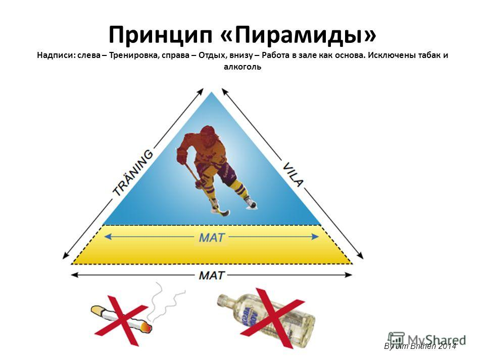 Принцип «Пирамиды» Надписи: слева – Тренировка, справа – Отдых, внизу – Работа в зале как основа. Исключены табак и алкоголь By Jim Brithén 2014