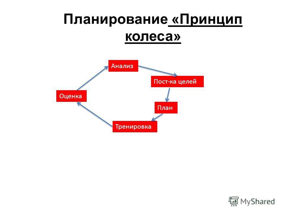 Планирование «Принцип колеса» Анализ План Пост-ка целей Тренировка Оценка