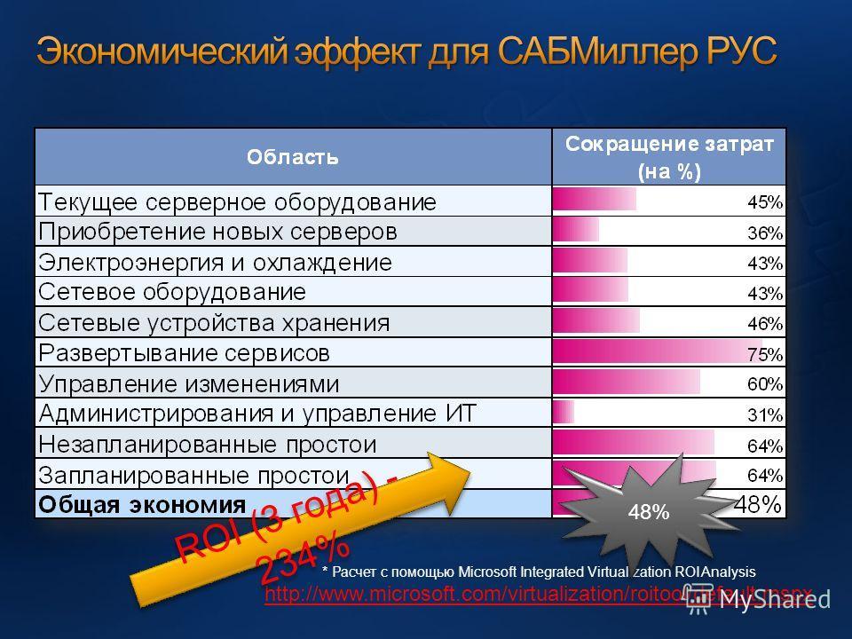 * Расчет с помощью Microsoft Integrated Virtualization ROI Analysis http://www.microsoft.com/virtualization/roitool/default.mspx ROI (3 года) - 234% 48%