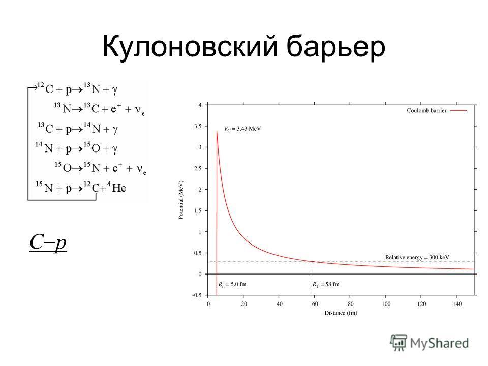 Кулоновский барьер C p