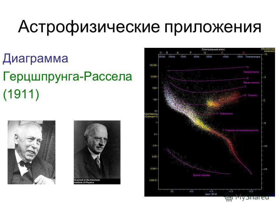 Астрофизические приложения Диаграмма Герцшпрунга-Рассела (1911)