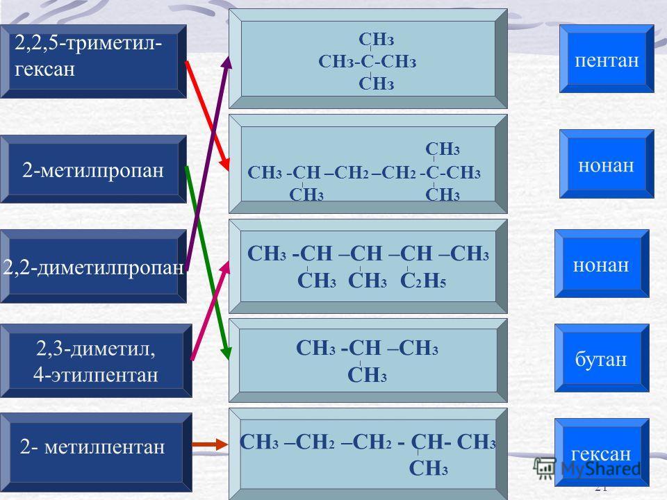 21 СНз СНз-С-СНз СНз СН 3 СН 3 -СН –СН 2 –СН 2 -С-СН 3 СН 3 СН 3 СН 3 -СН –СН –СН –СН 3 СН 3 СН 3 С 2 Н 5 СН 3 –СН 2 –СН 2 - СН- СН 3 СН 3 СН 3 -СН –СН 3 СН 3 2-метилпропан 2,2-диметилпропан 2,3-диметил, 4-этилпентан пентан 2,2,5-триметил- гексан 2-