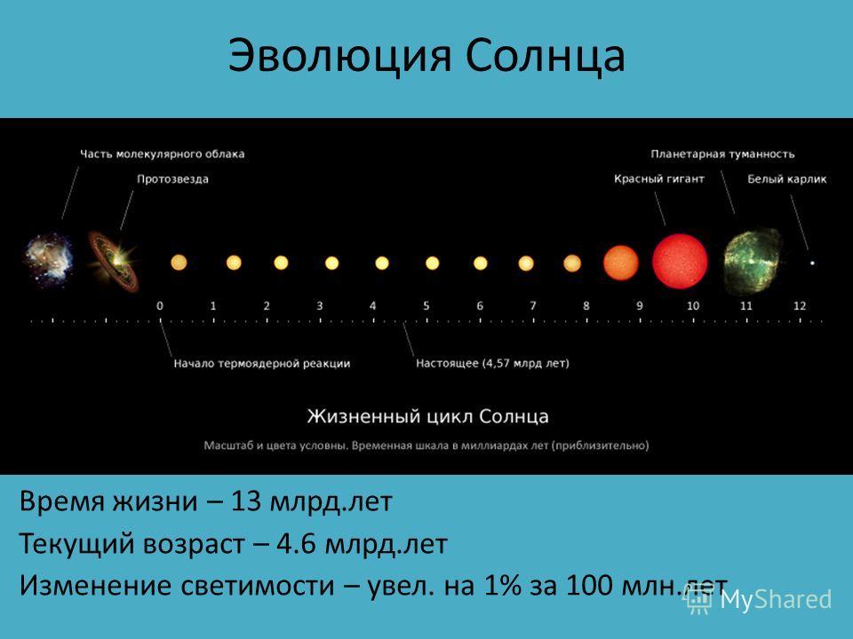 Эволюция Солнца Время жизни – 13 млрд.лет Текущий возраст – 4.6 млрд.лет Изменение светимости – увел. на 1% за 100 млн.лет